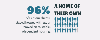 96 per cent of Lantern clients broke the cycle of homelessness