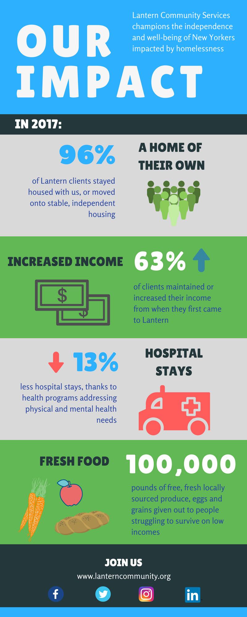 Impact Infographic 2017